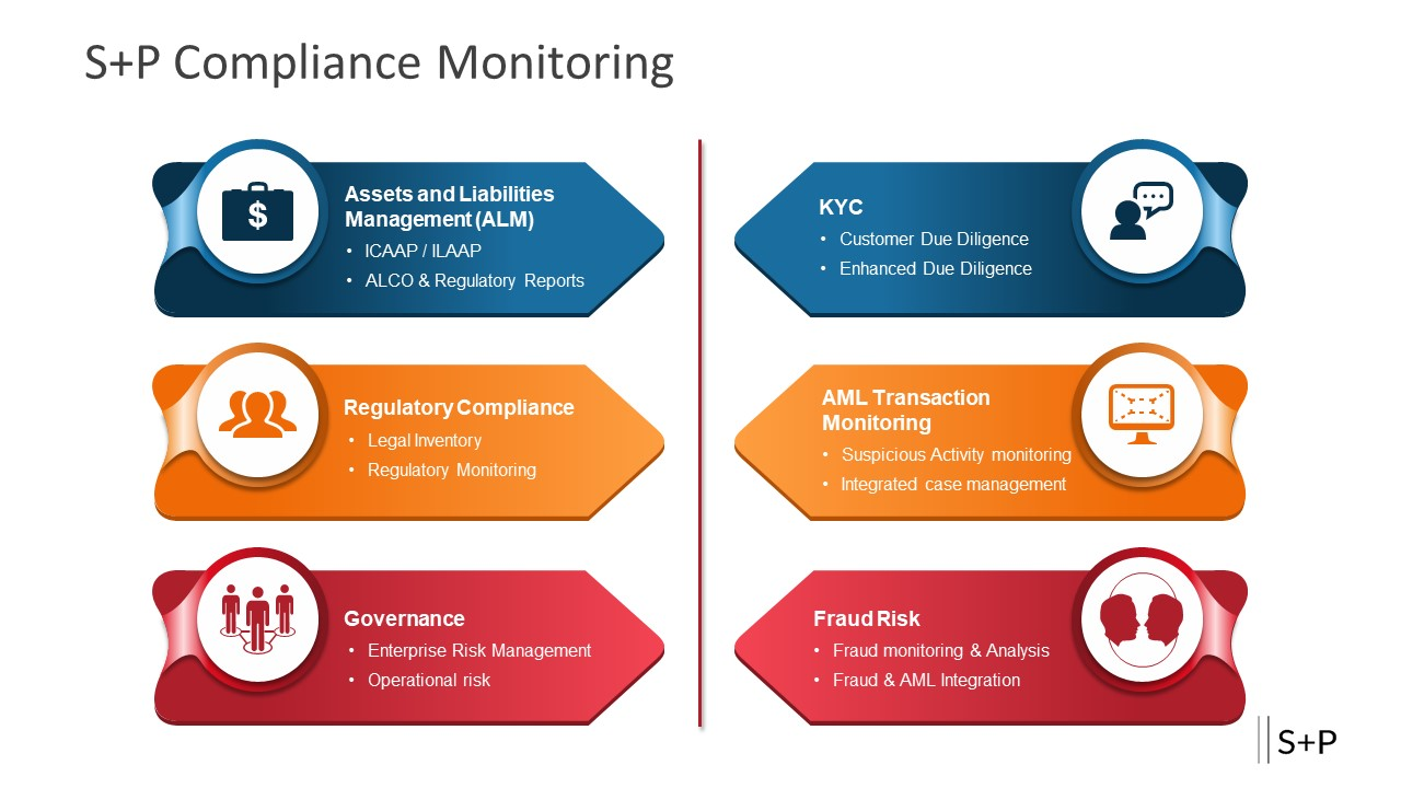 S+P Compliance Monitoring