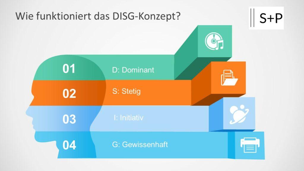 Wie funktioniert das DISG-Konzept?